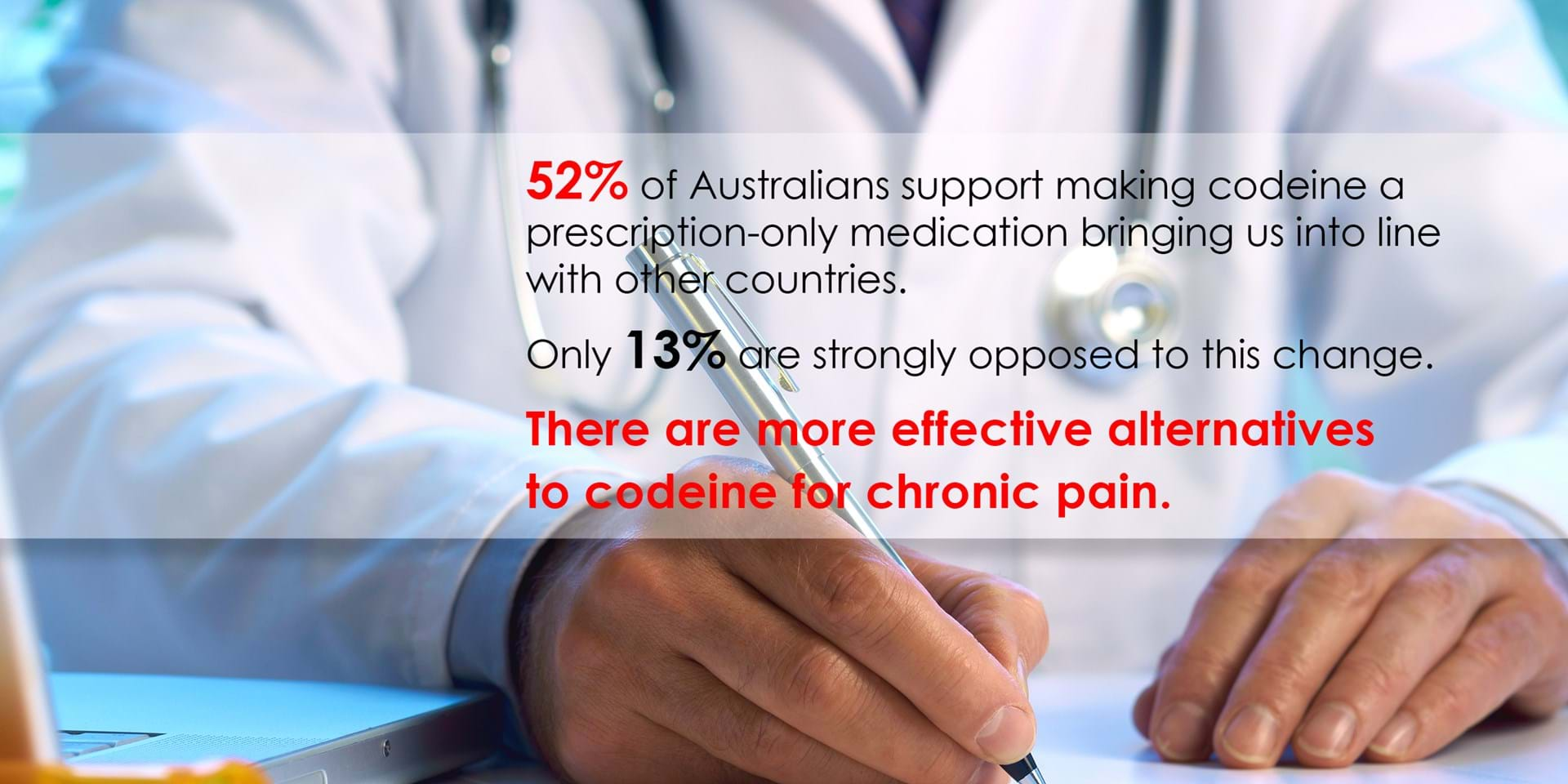 New research shows most Australians support rescheduling of #codeine to prescription only.
