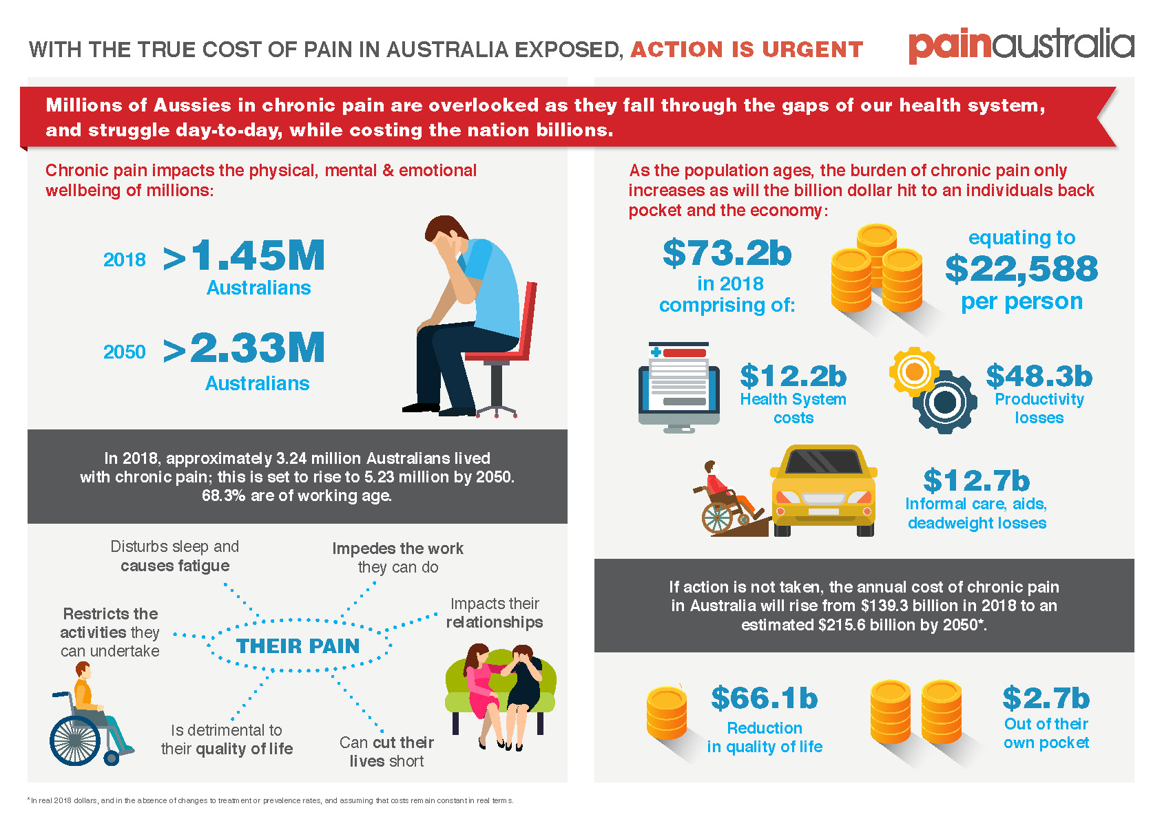 the-cost-of-pain-in-australia-report-key